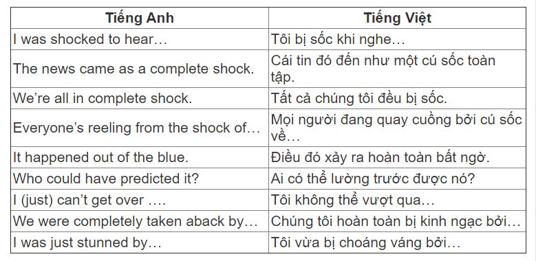 9 cách nói bị 'shock' trong tiếng Anh