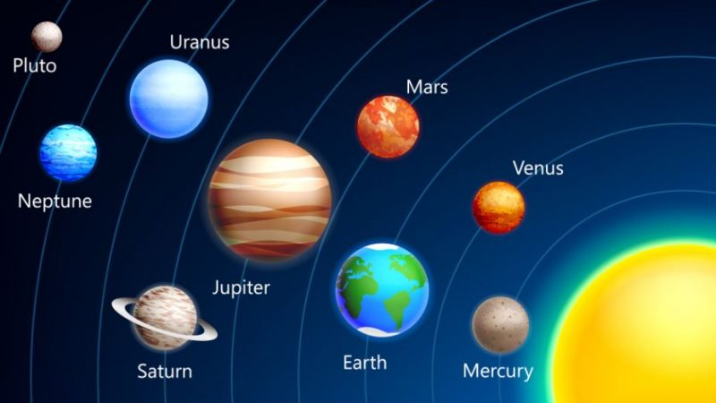 Tên 8 hành tinh chính trong hệ mặt trời bằng tiếng Anh