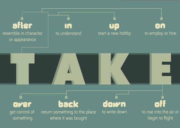 take in là gì
